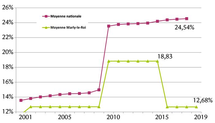 taxe d'habitation 2019 à Marly : 12,68% - moyenne nationale : 24,54%