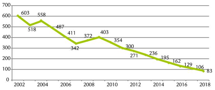 dette par habitant à Marly-le-Roi : 603 € en 2002, 83 € en 2019