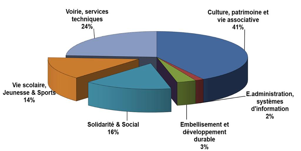 répartition en pourcentage du budget d'investissement