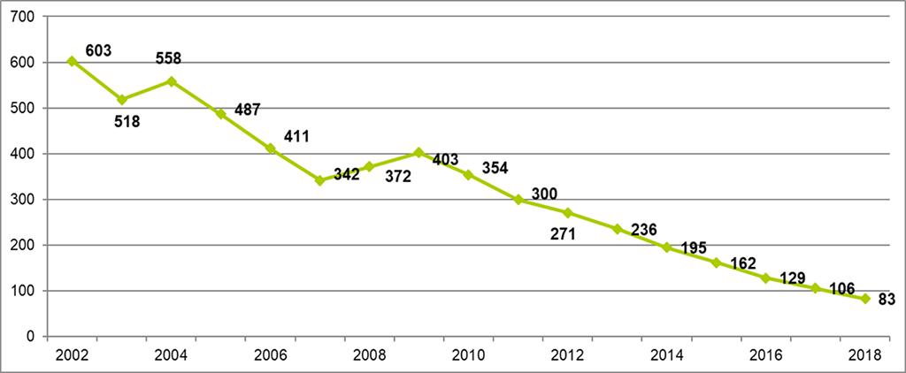 dette par habitant à Marly-le-Roi : 603 € en 2002, 83 € en 2018