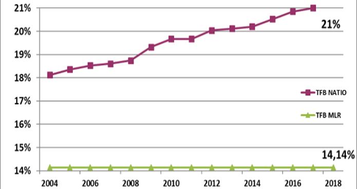taxe foncière à Marly en 2018 : 14,14% ; taxe foncière moyenne nationale en 2018 : 21%