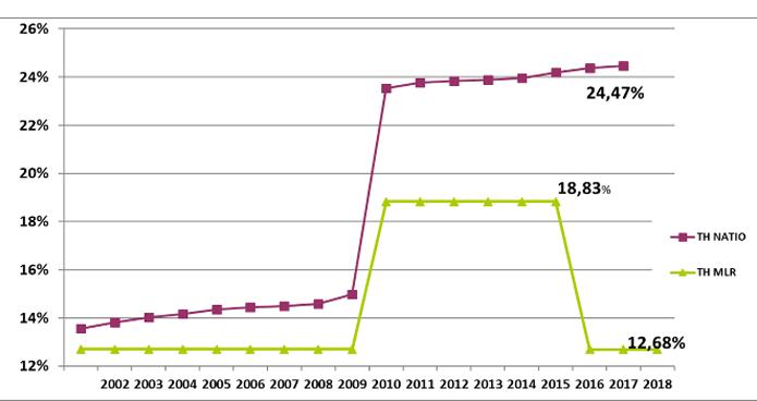 taxe d'habitation 2018 à Marly : 12,68% ; taxe d'habitation moyenne nationale 24,47%