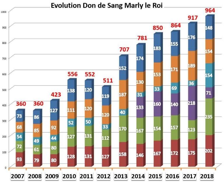 Graphique de l'évolution du don du sang de 2008 à 2018