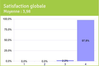 Satisfaction globale de l'accueil moyenne 3,98