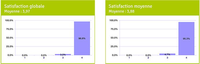 tableau de satisfaction globale et de satisfaction moyenne de l'accueil général